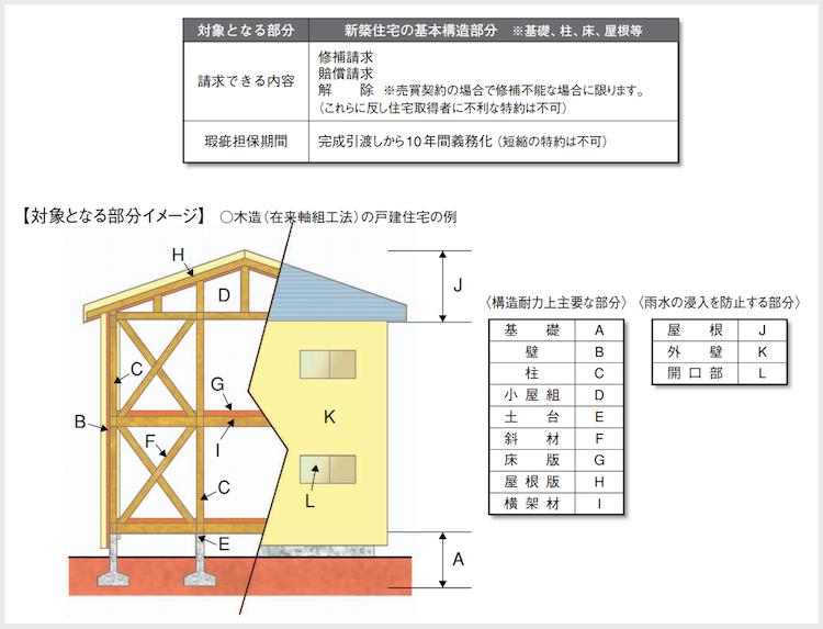 品確法(構造耐力上主要な部分又は雨水の浸入を防止する部分)