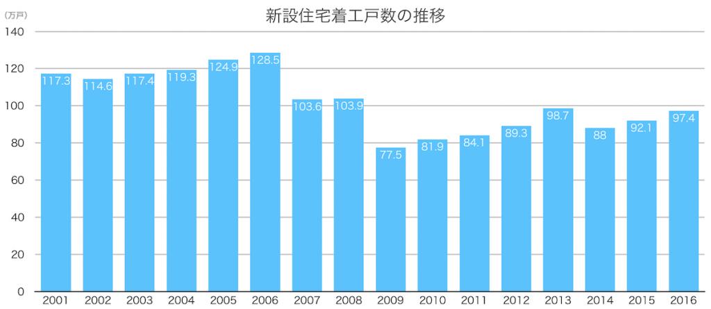 新設住宅着工戸数の推移