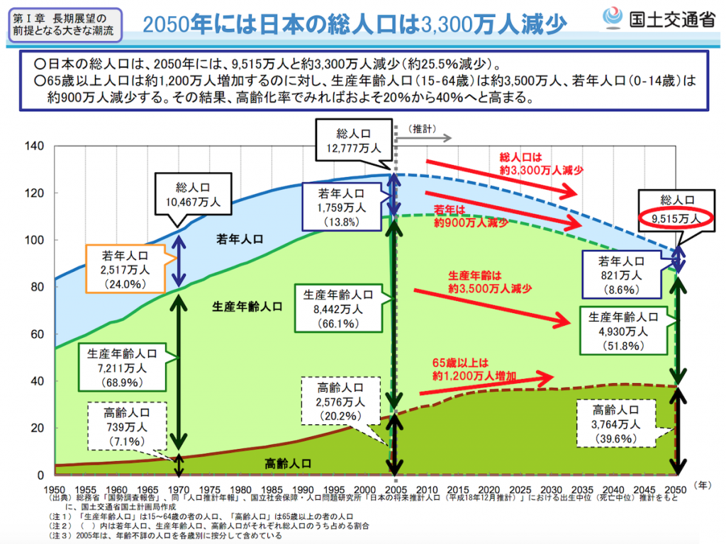 2050年には日本の総人口は3300万人減少